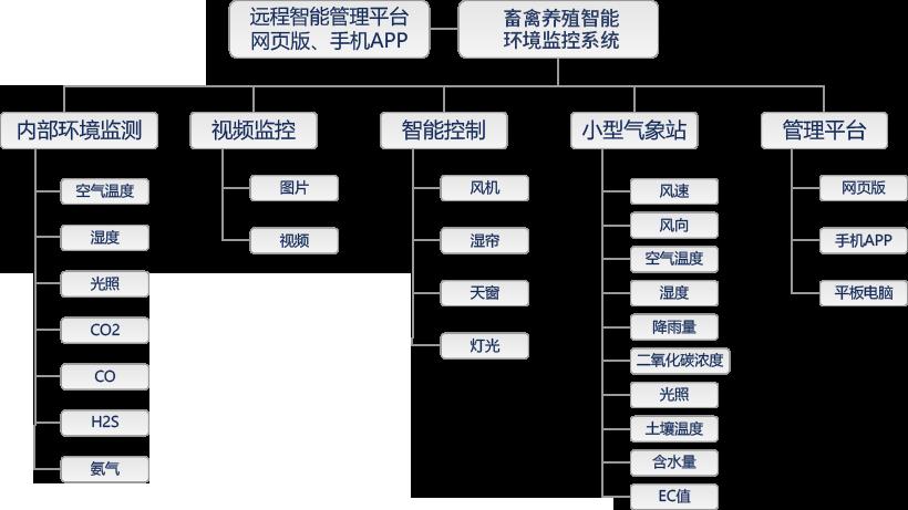 畜禽养殖智能环境监控系统